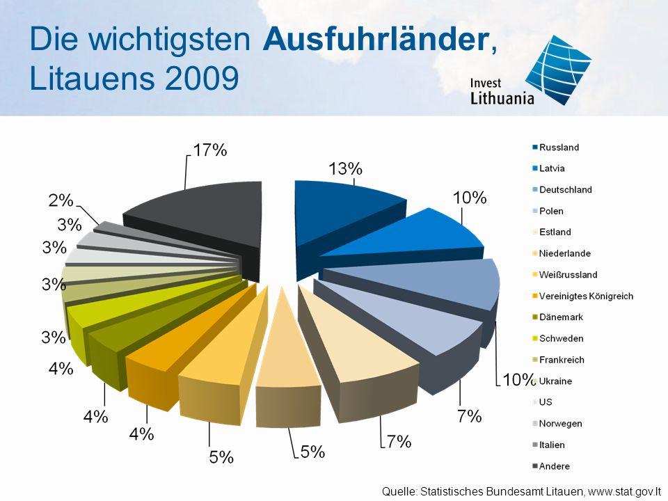 Die wichtigsten Ausfuhrländer, Litauens 2009 Quelle: Statistisches Bundesamt Litauen, www.stat.gov.lt