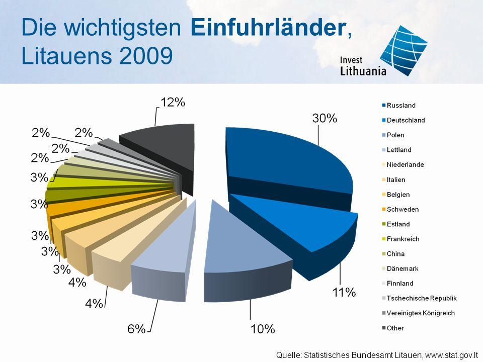 Die wichtigsten Einfuhrländer, Litauens 2009 Quelle: Statistisches Bundesamt Litauen, www.stat.gov.lt