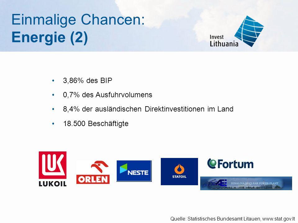Einmalige Chancen: Energie (2) 3,86% des BIP 0,7% des Ausfuhrvolumens 8,4% der ausländischen Direktinvestitionen im Land 18.500 Beschäftigte Quelle: Statistisches Bundesamt Litauen, www.stat.gov.lt