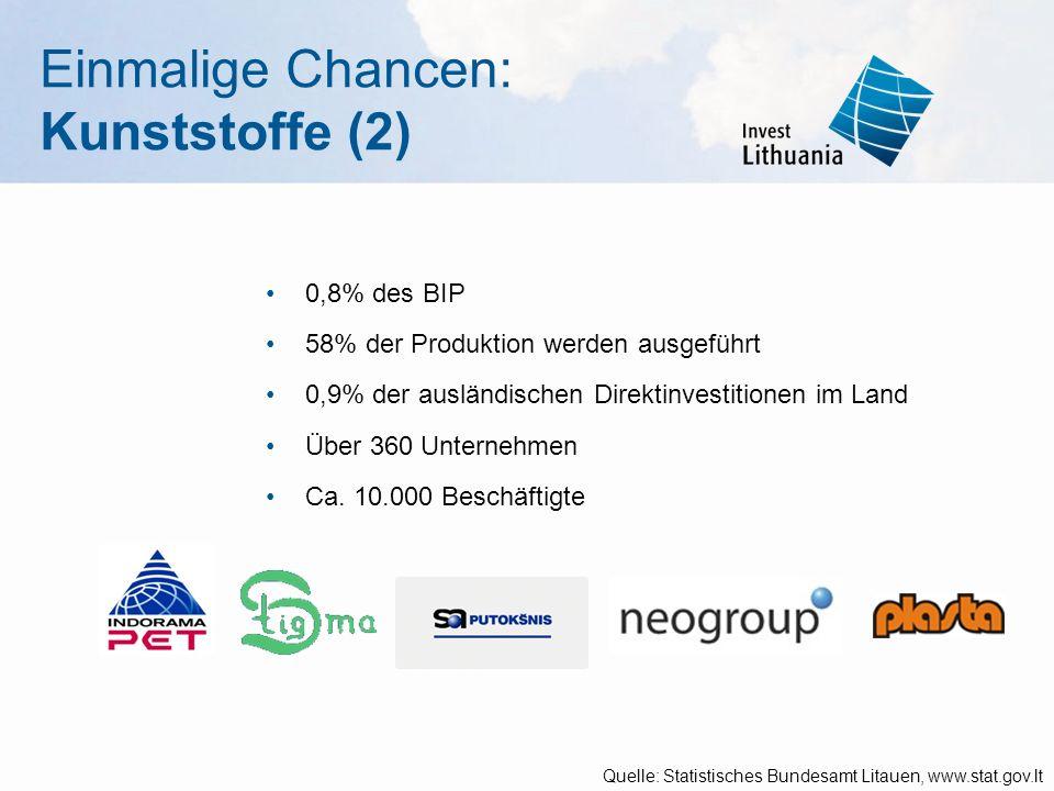 Einmalige Chancen: Kunststoffe (2) 0,8% des BIP 58% der Produktion werden ausgeführt 0,9% der ausländischen Direktinvestitionen im Land Über 360 Unternehmen Ca.