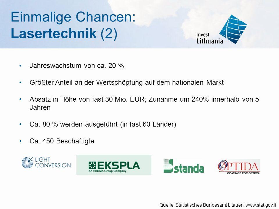 Jahreswachstum von ca. 20 % Größter Anteil an der Wertschöpfung auf dem nationalen Markt Absatz in Höhe von fast 30 Mio. EUR; Zunahme um 240% innerhal