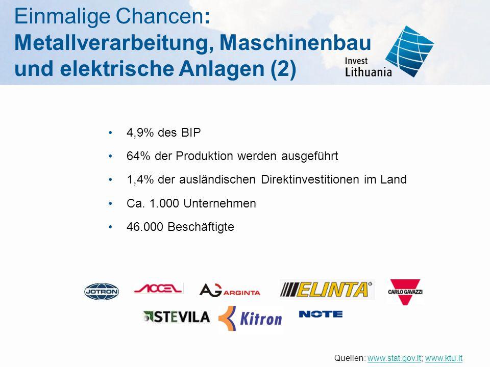 Einmalige Chancen: Metallverarbeitung, Maschinenbau und elektrische Anlagen (2) 4,9% des BIP 64% der Produktion werden ausgeführt 1,4% der ausländisch