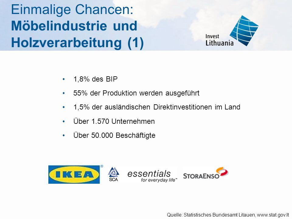 Einmalige Chancen: Möbelindustrie und Holzverarbeitung (1) 1,8% des BIP 55% der Produktion werden ausgeführt 1,5% der ausländischen Direktinvestitione