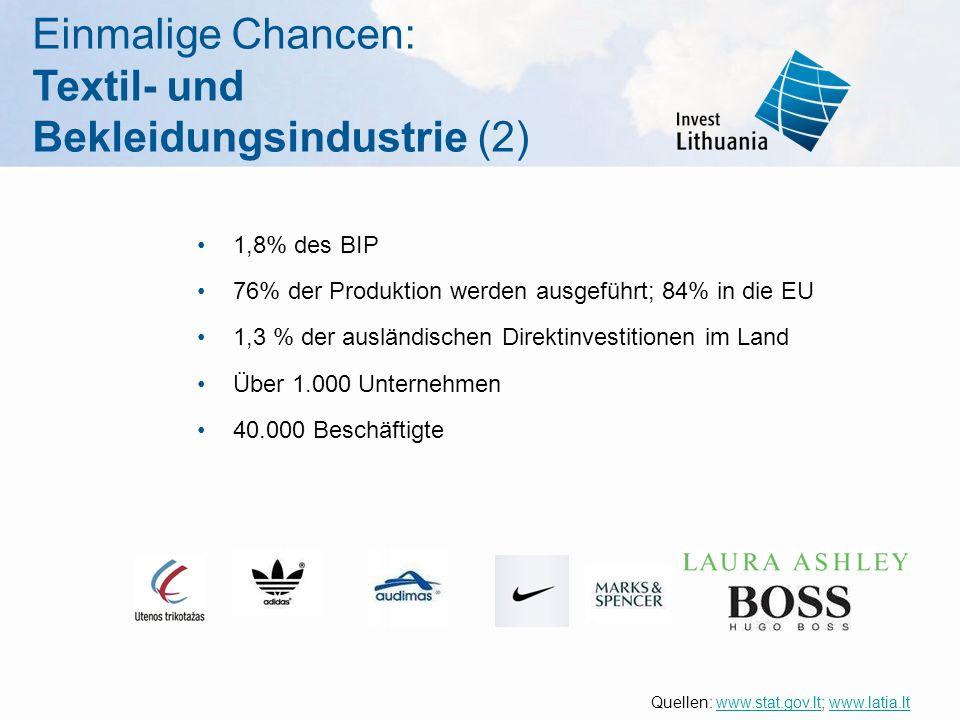 Einmalige Chancen: Textil- und Bekleidungsindustrie (2) 1,8% des BIP 76% der Produktion werden ausgeführt; 84% in die EU 1,3 % der ausländischen Direktinvestitionen im Land Über 1.000 Unternehmen 40.000 Beschäftigte Quellen: www.stat.gov.lt; www.latia.ltwww.stat.gov.ltwww.latia.lt