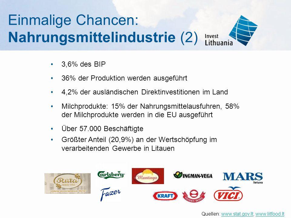 Einmalige Chancen: Nahrungsmittelindustrie (2) 3,6% des BIP 36% der Produktion werden ausgeführt 4,2% der ausländischen Direktinvestitionen im Land Milchprodukte: 15% der Nahrungsmittelausfuhren, 58% der Milchprodukte werden in die EU ausgeführt Über 57.000 Beschäftigte Größter Anteil (20,9%) an der Wertschöpfung im verarbeitenden Gewerbe in Litauen Quellen: www.stat.gov.lt; www.litfood.ltwww.stat.gov.ltwww.litfood.lt