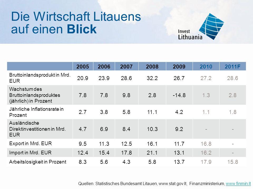 Die Wirtschaft Litauens auf einen Blick 2005200620072008200920102011F Bruttoinlandsprodukt in Mrd. EUR 20.923.928.632.232.226.727.228.6 Wachstum des B