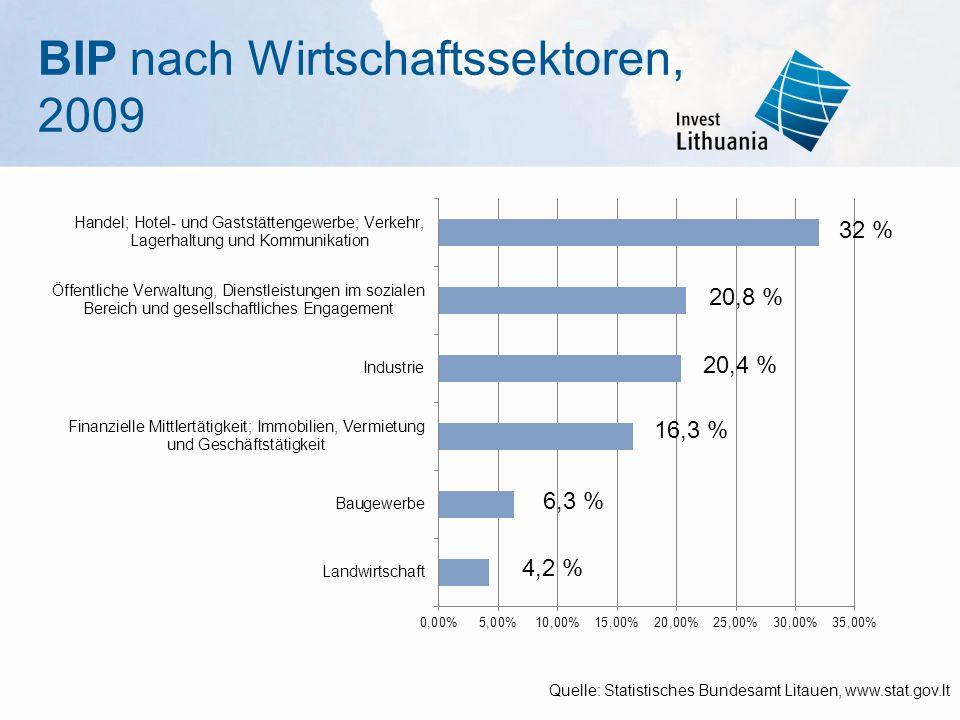 Einmalige Chancen: Metallverarbeitung, Maschinenbau und elektrische Anlagen (2) 4,9% des BIP 64% der Produktion werden ausgeführt 1,4% der ausländischen Direktinvestitionen im Land Ca.