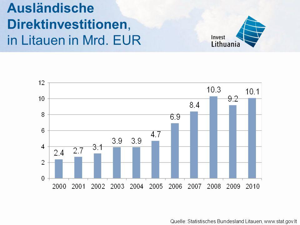 Ausländische Direktinvestitionen, in Litauen in Mrd. EUR Quelle: Statistisches Bundesland Litauen, www.stat.gov.lt