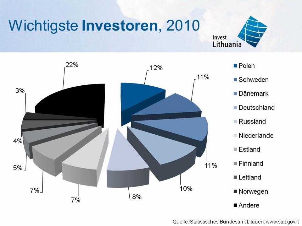25,9 % aller ausländischen Direktinvestitionen kommen der Industrie zu Gute Industrie und Baugewerbe – 25 % des Bruttoinlandsprodukts Vielfältige Industrie Quelle: Statistisches Bundesamt Litauen, www.stat.gov.lt