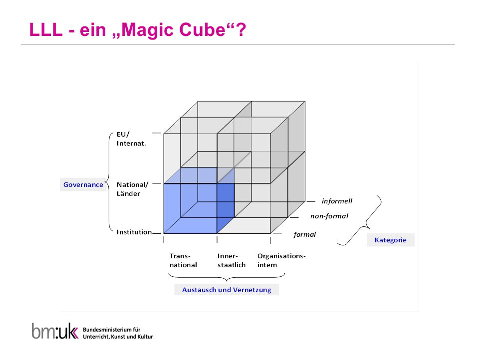 LLL - ein Magic Cube?