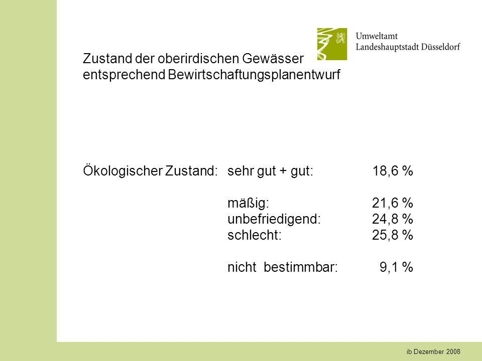 ib Dezember 2008 Zustand der oberirdischen Gewässer entsprechend Bewirtschaftungsplanentwurf Ökologischer Zustand: sehr gut + gut:18,6 % mäßig:21,6 % unbefriedigend:24,8 % schlecht:25,8 % nicht bestimmbar: 9,1 %