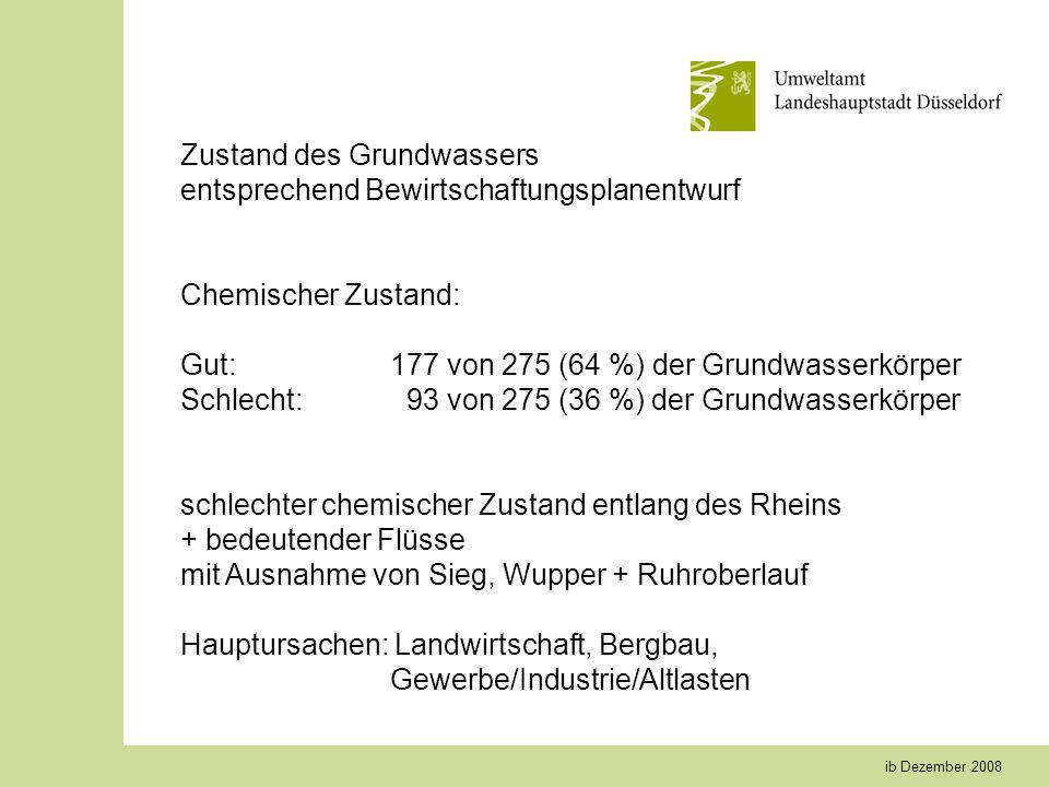 ib Dezember 2008 Zustand des Grundwassers entsprechend Bewirtschaftungsplanentwurf Chemischer Zustand: Gut:177 von 275 (64 %) der Grundwasserkörper Schlecht: 93 von 275 (36 %) der Grundwasserkörper schlechter chemischer Zustand entlang des Rheins + bedeutender Flüsse mit Ausnahme von Sieg, Wupper + Ruhroberlauf Hauptursachen: Landwirtschaft, Bergbau, Gewerbe/Industrie/Altlasten