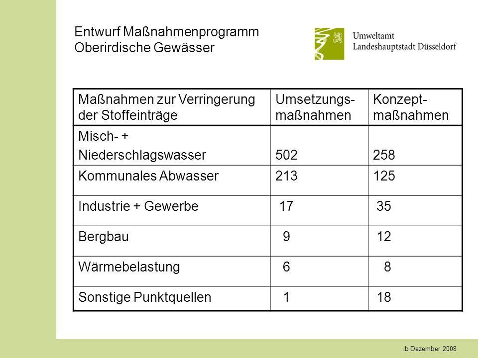 ib Dezember 2008 Entwurf Maßnahmenprogramm Oberirdische Gewässer Maßnahmen zur Verringerung der Stoffeinträge Umsetzungs- maßnahmen Konzept- maßnahmen
