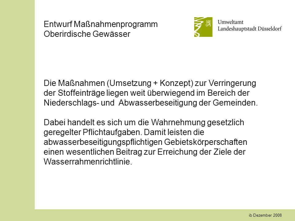ib Dezember 2008 Entwurf Maßnahmenprogramm Oberirdische Gewässer Die Maßnahmen (Umsetzung + Konzept) zur Verringerung der Stoffeinträge liegen weit überwiegend im Bereich der Niederschlags- und Abwasserbeseitigung der Gemeinden.