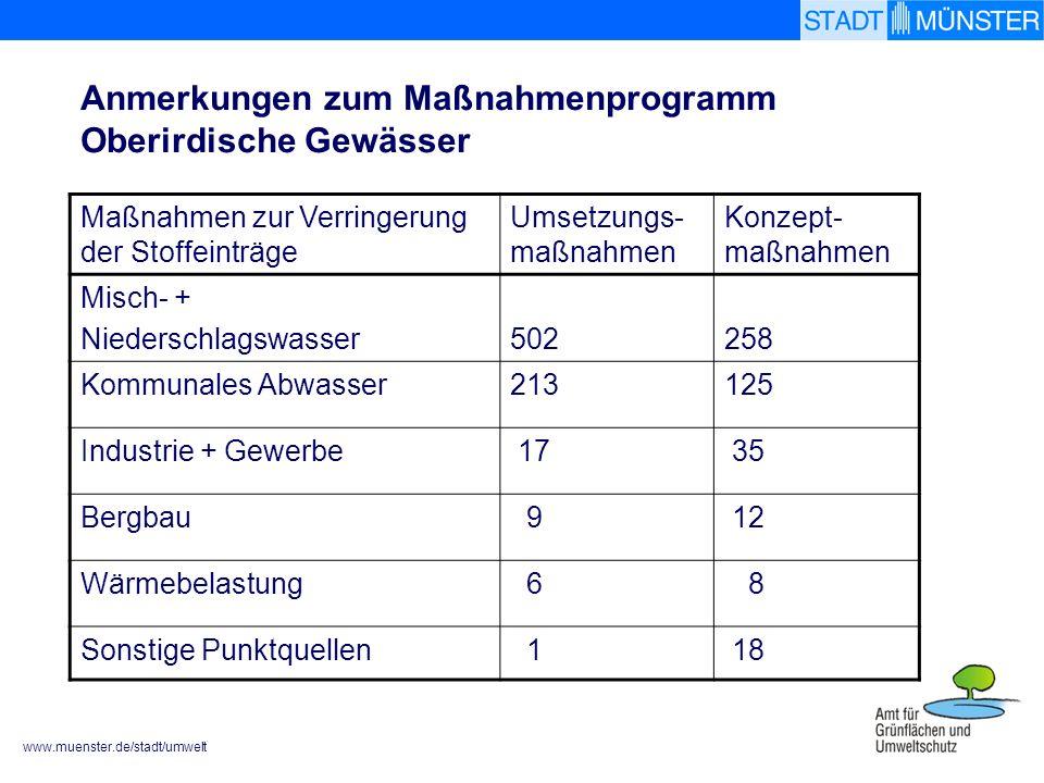 www.muenster.de/stadt/umwelt Maßnahmen zur Verringerung der Stoffeinträge Umsetzungs- maßnahmen Konzept- maßnahmen Misch- + Niederschlagswasser502258