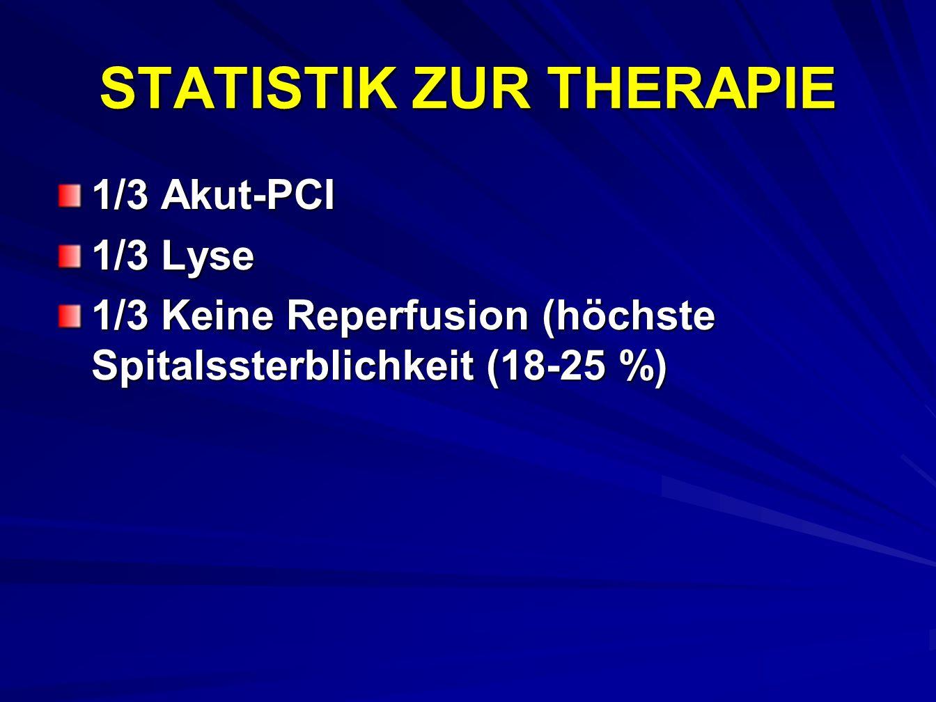 STATISTIK ZUR THERAPIE 1/3 Akut-PCI 1/3 Lyse 1/3 Keine Reperfusion (höchste Spitalssterblichkeit (18-25 %)