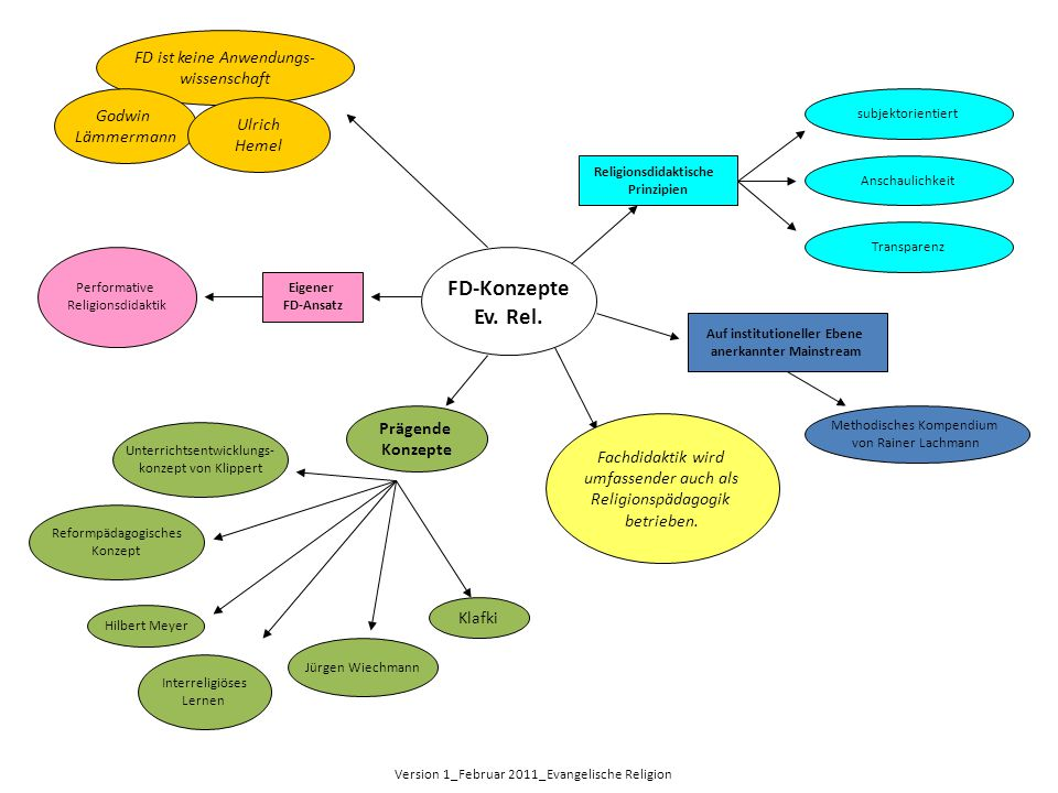 FD-Konzepte Ev. Rel. Auf institutioneller Ebene anerkannter Mainstream Methodisches Kompendium von Rainer Lachmann FD ist keine Anwendungs- wissenscha