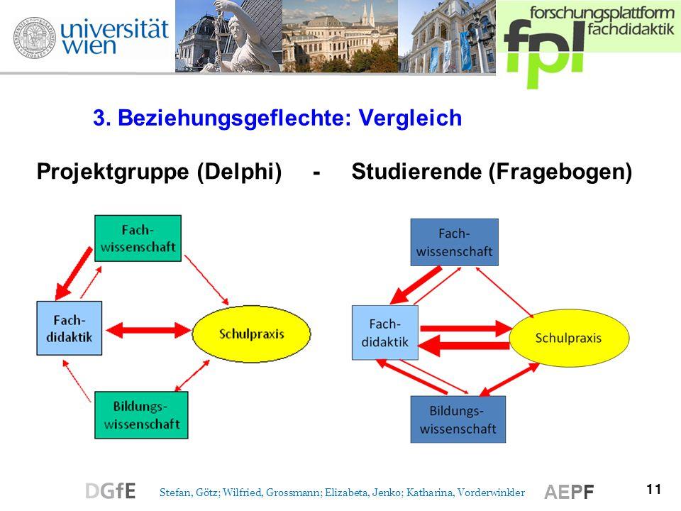 11 Stefan, Götz; Wilfried, Grossmann; Elizabeta, Jenko; Katharina, Vorderwinkler AEPF 3. Beziehungsgeflechte: Vergleich Projektgruppe (Delphi) - Studi