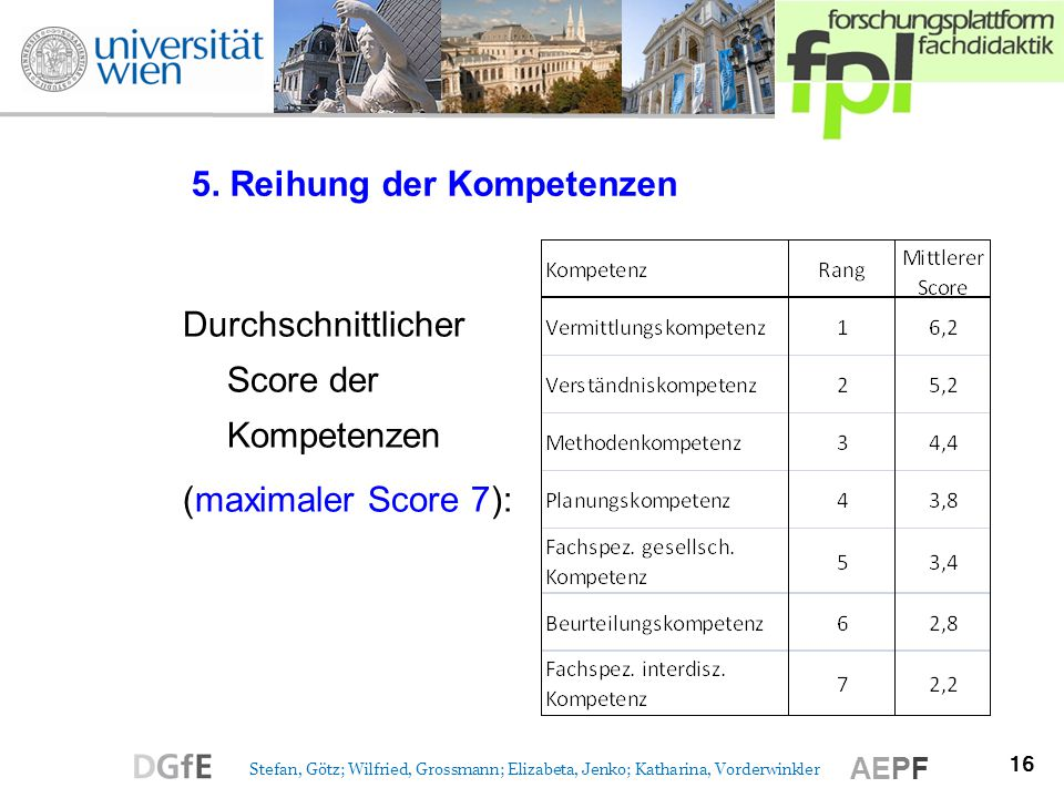 16 Stefan, Götz; Wilfried, Grossmann; Elizabeta, Jenko; Katharina, Vorderwinkler AEPF 5. Reihung der Kompetenzen Durchschnittlicher Score der Kompeten