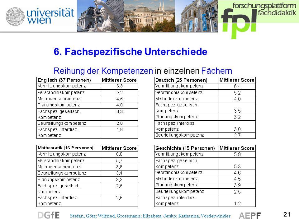 21 Stefan, Götz; Wilfried, Grossmann; Elizabeta, Jenko; Katharina, Vorderwinkler AEPF 6. Fachspezifische Unterschiede Reihung der Kompetenzen in einze