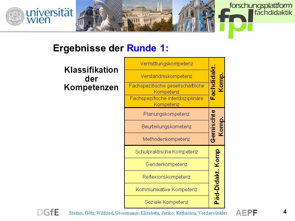 4 Stefan, Götz; Wilfried, Grossmann; Elizabeta, Jenko; Katharina, Vorderwinkler AEPF Ergebnisse der Runde 1: Klassifikation der Kompetenzen