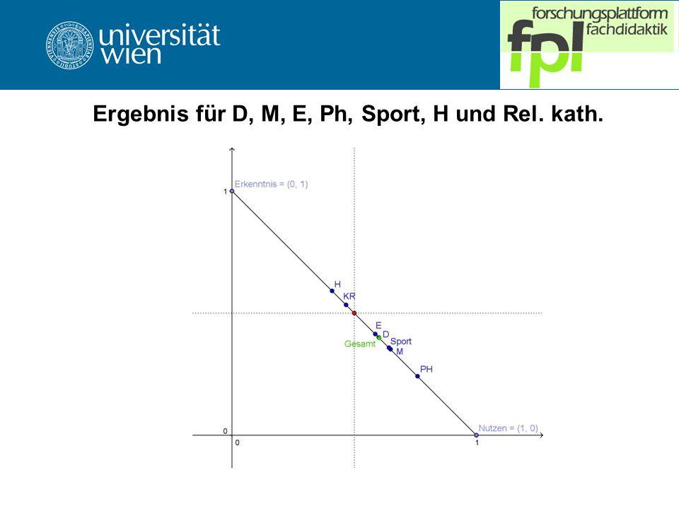 Ergebnis für D, M, E, Ph, Sport, H und Rel. kath.