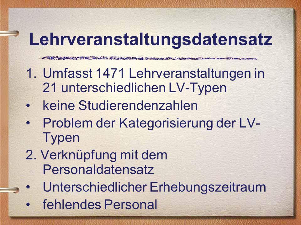 Lehrveranstaltungsdatensatz 1.Umfasst 1471 Lehrveranstaltungen in 21 unterschiedlichen LV-Typen keine Studierendenzahlen Problem der Kategorisierung der LV- Typen 2.