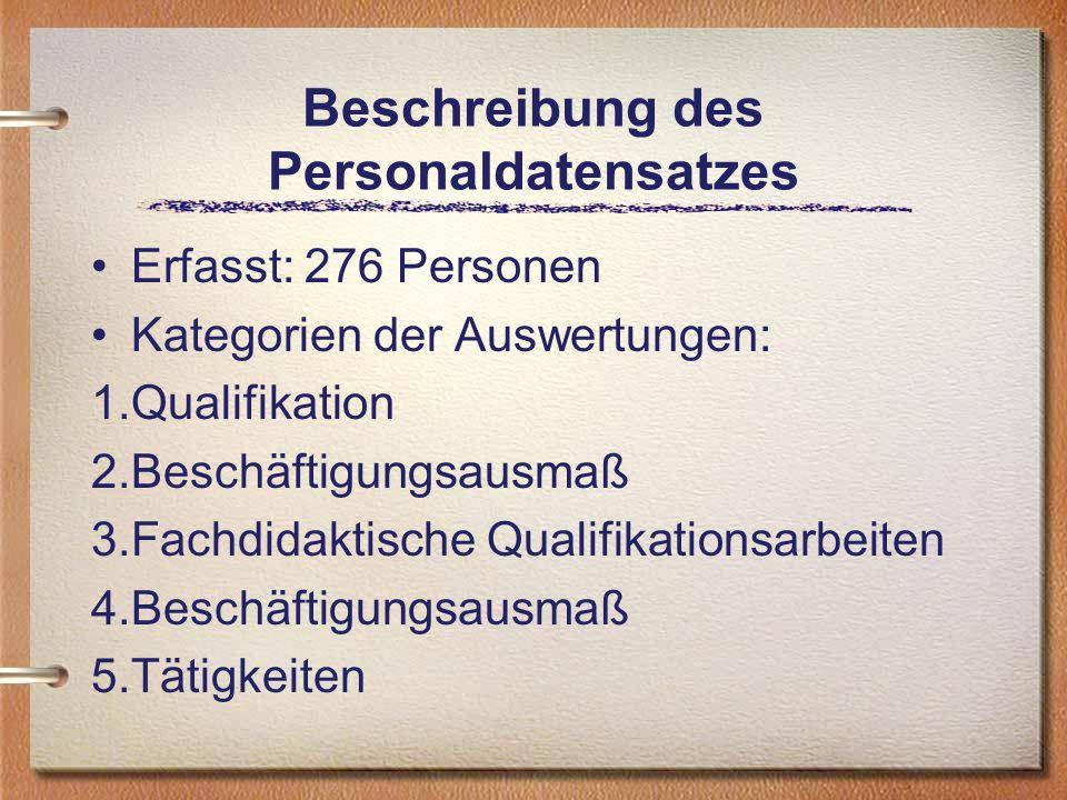 Beschreibung des Personaldatensatzes Erfasst: 276 Personen Kategorien der Auswertungen: 1.Qualifikation 2.Beschäftigungsausmaß 3.Fachdidaktische Qualifikationsarbeiten 4.Beschäftigungsausmaß 5.Tätigkeiten