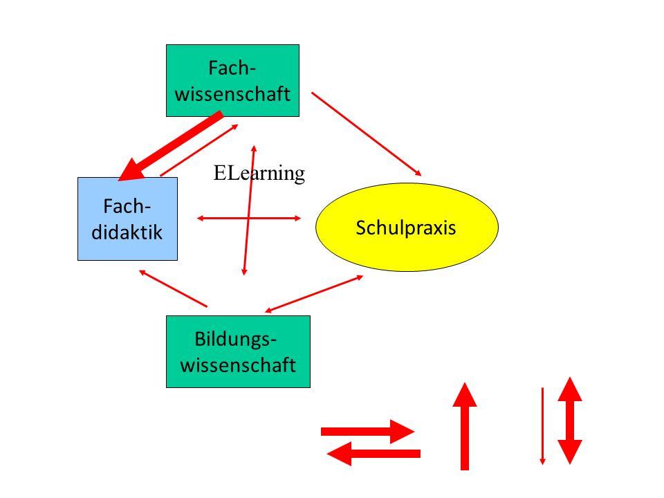Fach- didaktik Fach- wissenschaft Bildungs- wissenschaft Schulpraxis ELearning