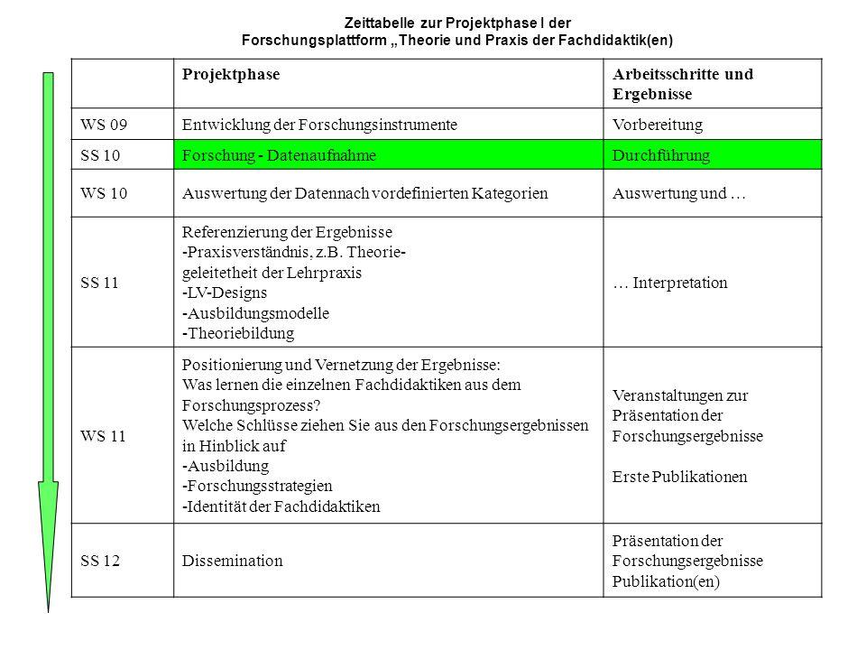 Zeittabelle zur Projektphase I der Forschungsplattform Theorie und Praxis der Fachdidaktik(en) ProjektphaseArbeitsschritte und Ergebnisse WS 09Entwicklung der ForschungsinstrumenteVorbereitung SS 10Forschung - DatenaufnahmeDurchführung WS 10Auswertung der Datennach vordefinierten KategorienAuswertung und … SS 11 Referenzierung der Ergebnisse -Praxisverständnis, z.B.
