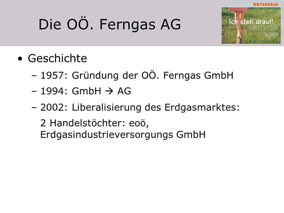 Die OÖ. Ferngas AG Geschichte –1957: Gründung der OÖ. Ferngas GmbH –1994: GmbH AG –2002: Liberalisierung des Erdgasmarktes: 2 Handelstöchter: eoö, Erd
