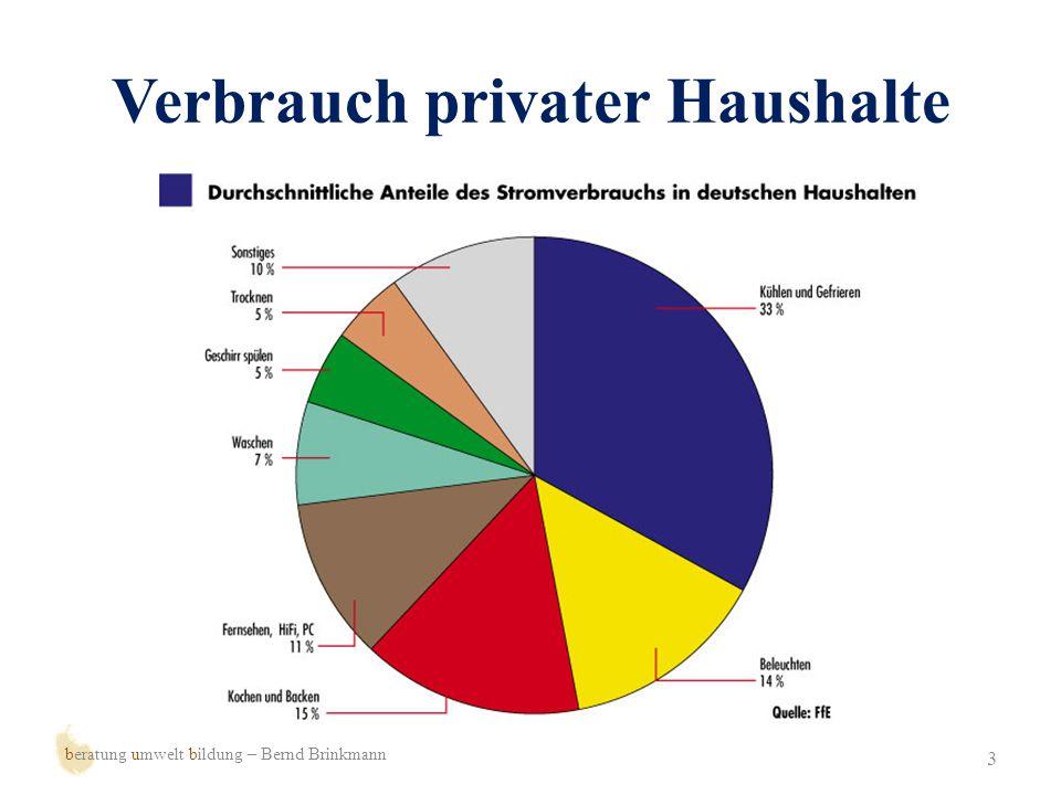 Entwicklung des Verbrauchs 4 beratung umwelt bildung – Bernd Brinkmann