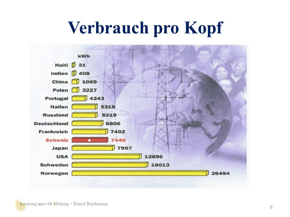 Mehr Information 17 beratung umwelt bildung – Bernd Brinkmann www.verivox.dewww.verivox.de (Gebührenrechner) www.energieverbraucher.dewww.energieverbraucher.de (Bund der Energieverbraucher) www.naturstrom.dewww.naturstrom.de (Rahmenvertrag mit der ELKB) www.umweltbundesamt.dewww.umweltbundesamt.de (Tipps zum Stromsparen) www.ews-schoenau.dewww.ews-schoenau.de (Tipps zum Stromsparen www.bund.netwww.bund.net (auch gute Tipps zum Strom sparen ) Außerdem sind zahlreiche, gute Broschüren erhältlich.