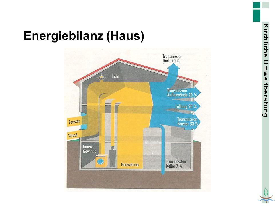Holzpellets Beispiel: Pfarrhof Eitensheim
