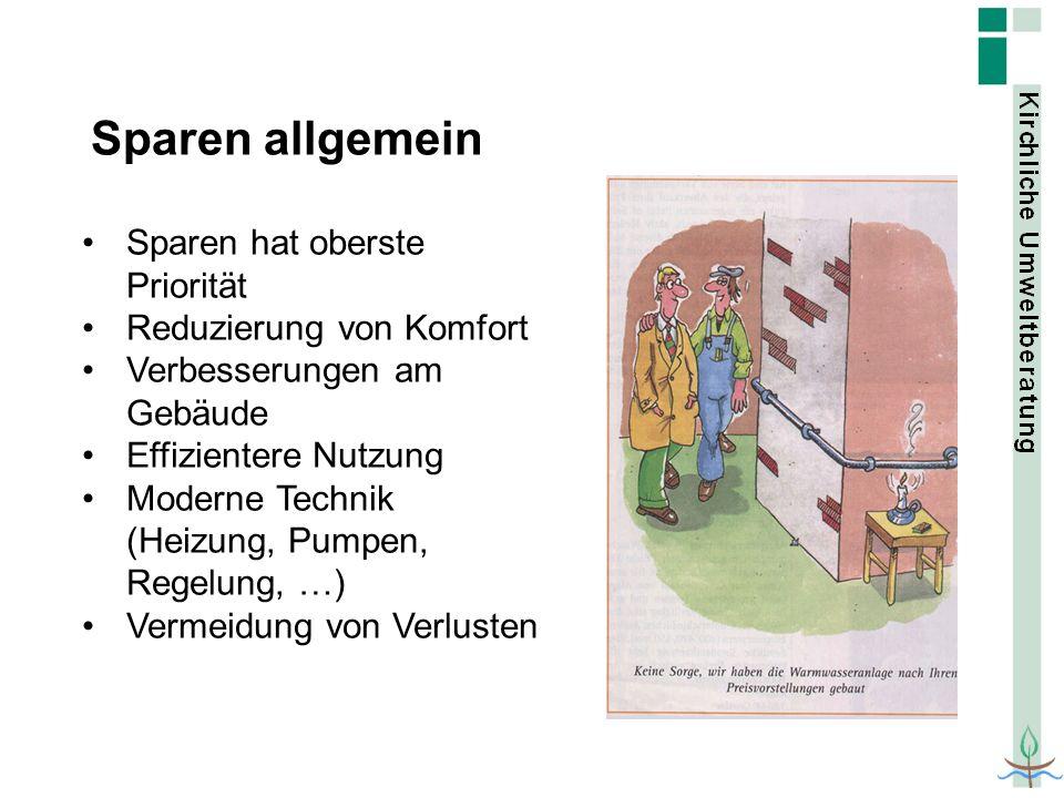 Sparen allgemein Sparen hat oberste Priorität Reduzierung von Komfort Verbesserungen am Gebäude Effizientere Nutzung Moderne Technik (Heizung, Pumpen,