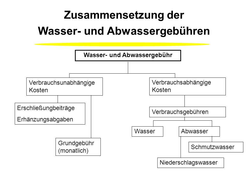 Trinkwasserverbrauch in Haushalt und Gewerbe 2001 Baden/Duschen/ Körperpflege 36 % Essen und Trinken 4 % Geschirrspülen 6 % Wäschewaschen 12 % Toilett