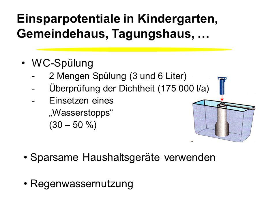 Einsparpotentiale in Kindergarten, Gemeindehaus, Tagungshaus, … WC-Spülung -2 Mengen Spülung (3 und 6 Liter) -Überprüfung der Dichtheit (175 000 l/a) -Einsetzen eines Wasserstopps (30 – 50 %) Sparsame Haushaltsgeräte verwenden Regenwassernutzung