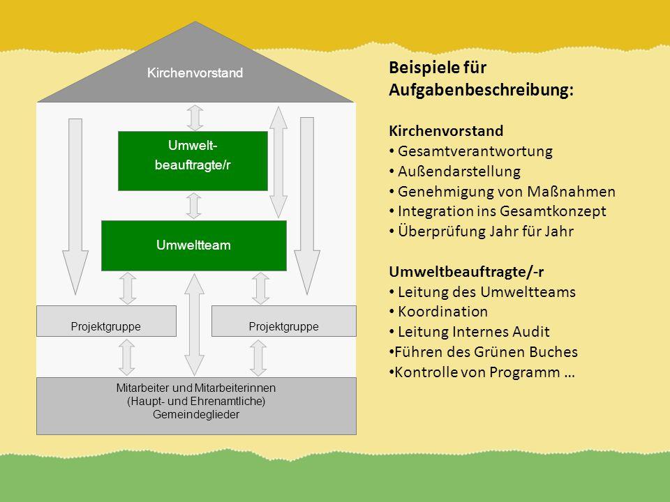 Kirchenvorstand Mitarbeiter und Mitarbeiterinnen (Haupt- und Ehrenamtliche) Gemeindeglieder Projektgruppe Umwelt- beauftragte/r Projektgruppe Umweltte
