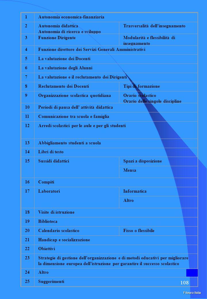 107 Nodi problematici del rapporto tra politiche amministrative e sistemi scolastici europei.