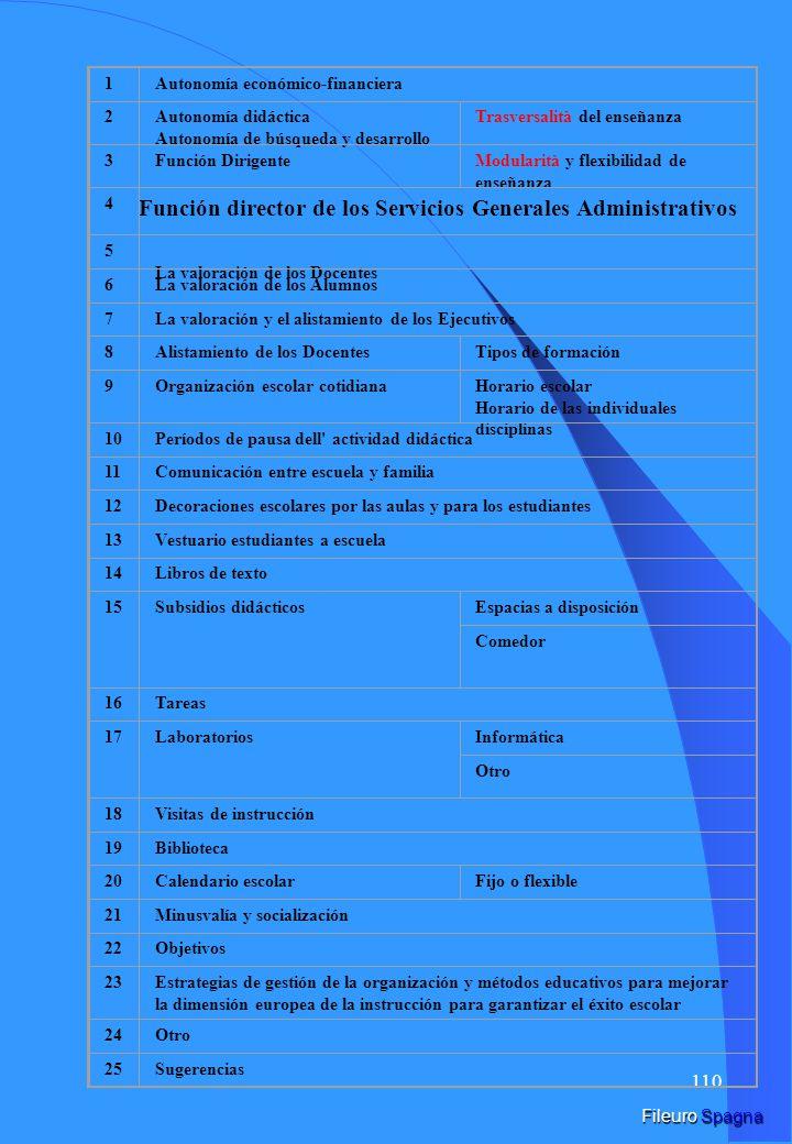 109 Nudos problemáticos de la relación entre políticas administrativas y sistemas escolares europeos.