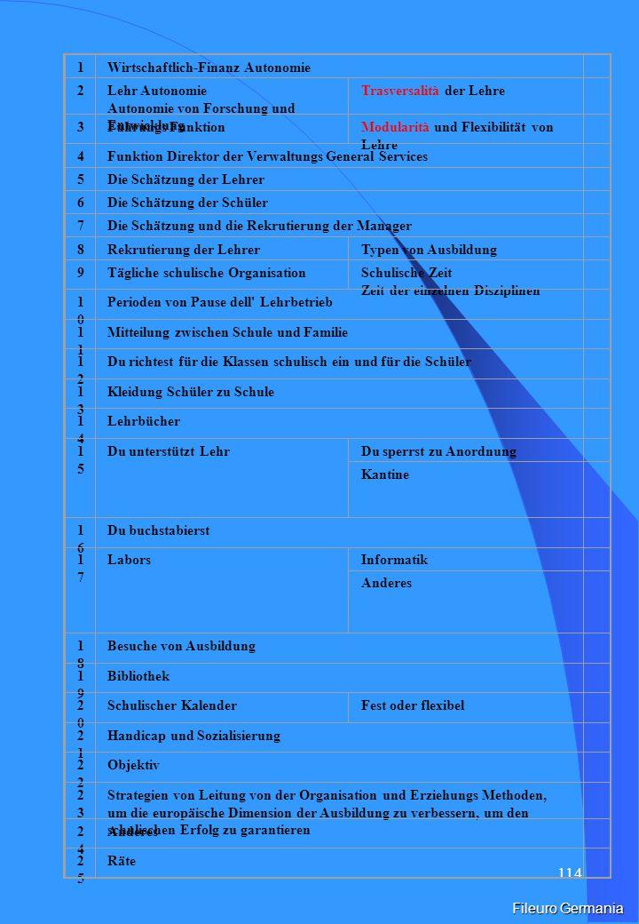 113 Problematische Knoten der Beziehung zwischen Verwaltungs Politik und europäische schulische Systeme.