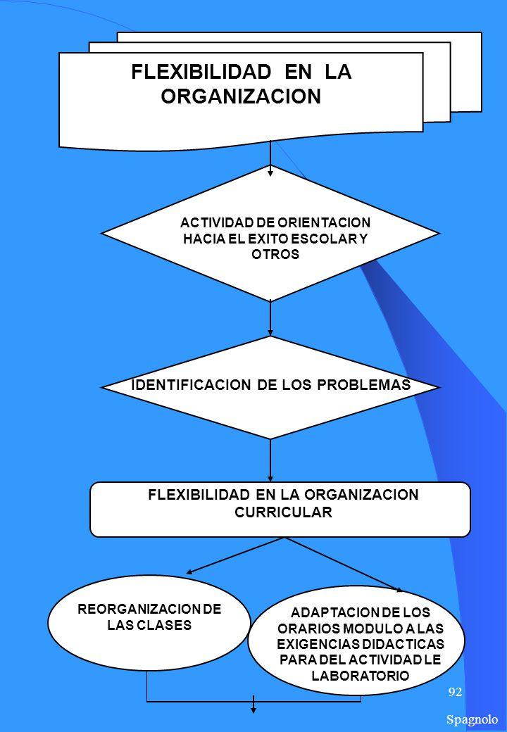 91 FLESSIBILITA ORGANIZZATIVA ATTIVITÀ DI ORIENTAMENTO AL SUCCESSO SCOLASTICO ED OLTRE IDENTIFICAZIONE DEI PROBLEMI FLESSIBILITÀ CURRICULARE ORGANIZZATIVA RIORGANIZZAZIONE DELLE CLASSI ADATTAMENTO DEI MODULI ORARI ALLE ESIGENZE DIDATTICHE PER LE ATTIVITÀ DI LABORATORIO FLESSIBILITÀ ORGANIZZATIVA Italiano
