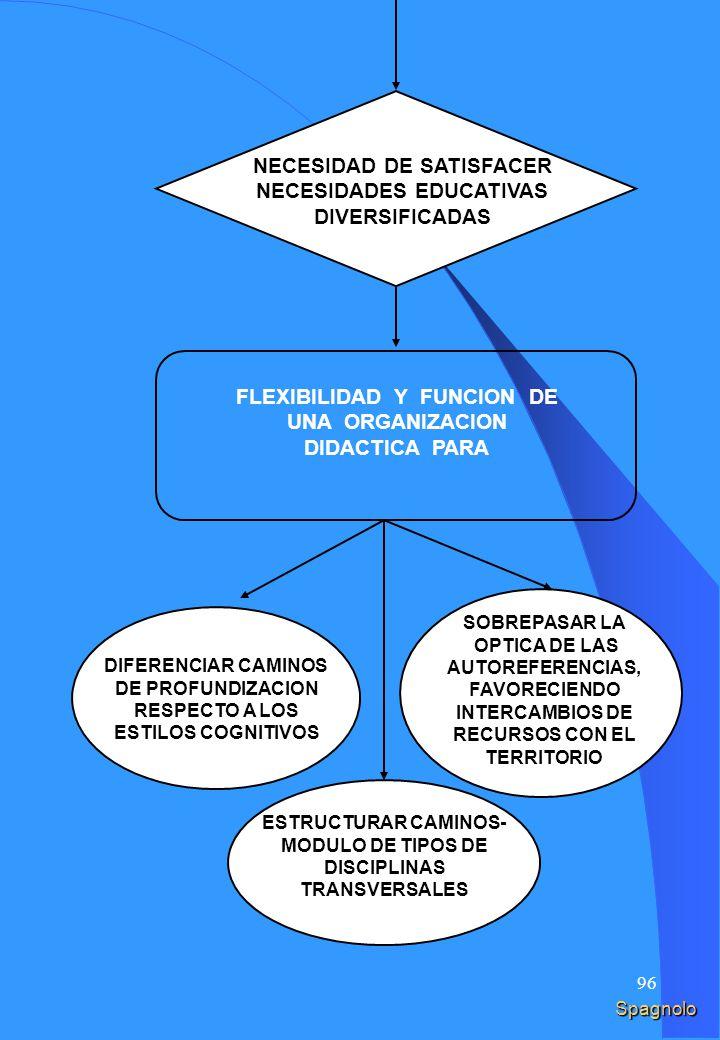 95 FLESSIBILITA ORGANIZZATIVA FLESSIBILITÀ IN FUNZIONE DI UNA DIVERSA ORGANIZZAZIONE DIDATTICA PER DIFFERENZIARE PERCORSI DI APPROFONDIMENTO RISPETTO AGLI STILI COGNITIVI SUPERARE LOTTICA DELLE AUTOREFERENZIALITÀ POTENZIANDO INTERSCAMBI DI RISORSE CON IL TERRITORIO NECESSITÀ DI SODDISFARE BISOGNI EDUCATIVI DIVERSIFICATI STRUTTURARE PERCORSI MODULARI DI TIPO DISCIPLINARE TRASVERSALE ITALIANO