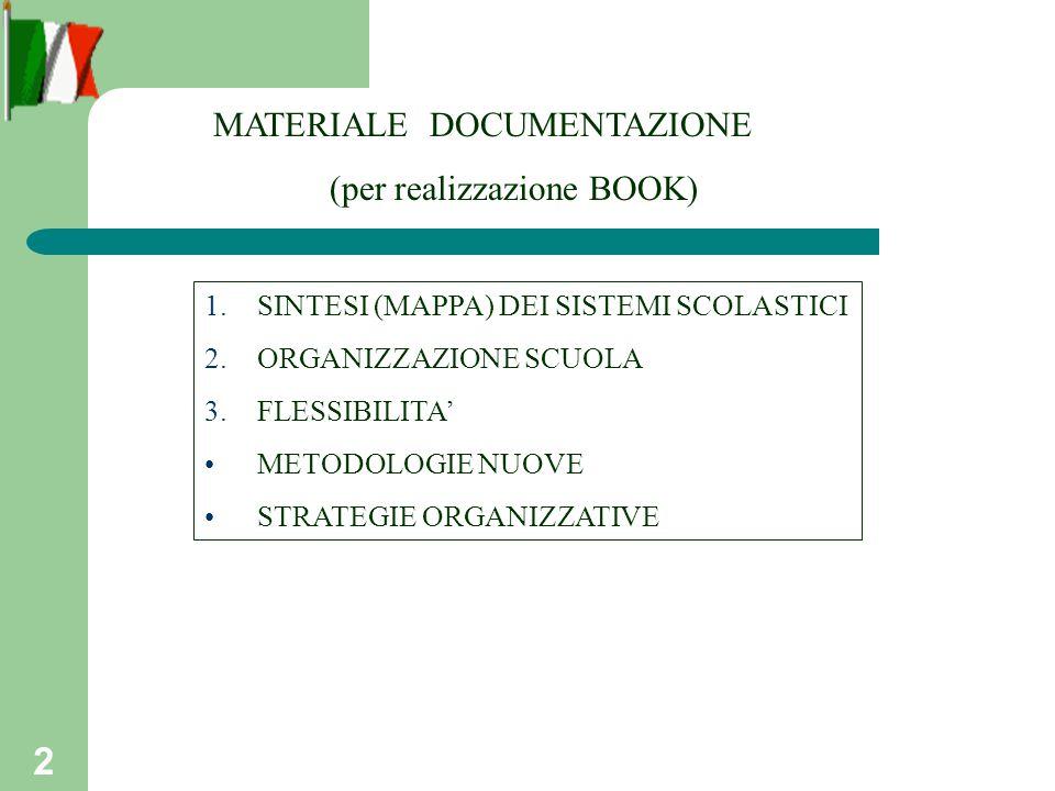 2 MATERIALE DOCUMENTAZIONE (per realizzazione BOOK) 1.SINTESI (MAPPA) DEI SISTEMI SCOLASTICI 2.ORGANIZZAZIONE SCUOLA 3.FLESSIBILITA METODOLOGIE NUOVE STRATEGIE ORGANIZZATIVE
