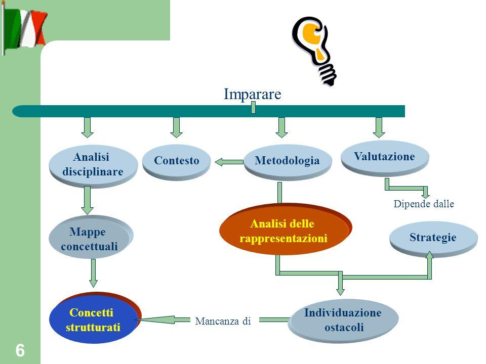 6 Mappe concettuali Concetti strutturati Strategie Analisi disciplinare Imparare Valutazione Dipende dalle Mancanza di Individuazione ostacoli ContestoMetodologia Analisi delle rappresentazioni