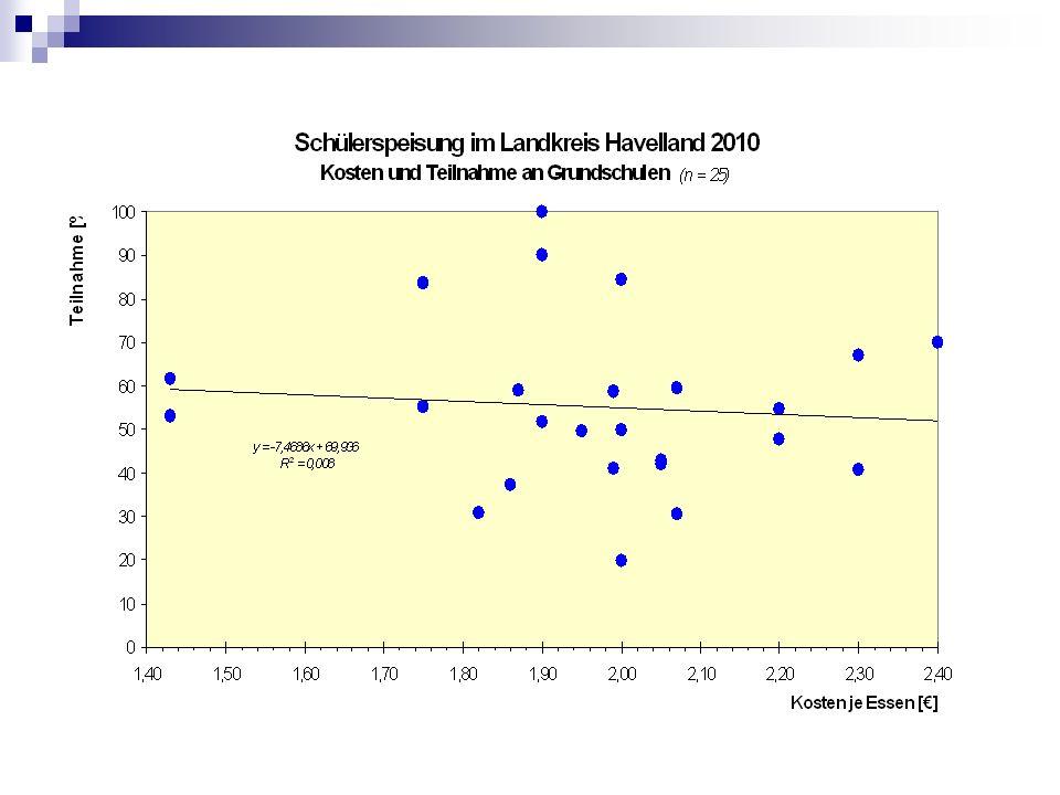 Förderschüler erhalten 2010 deutlich häufiger in ihrer Schule ein warmes Mittagessen als 2007.