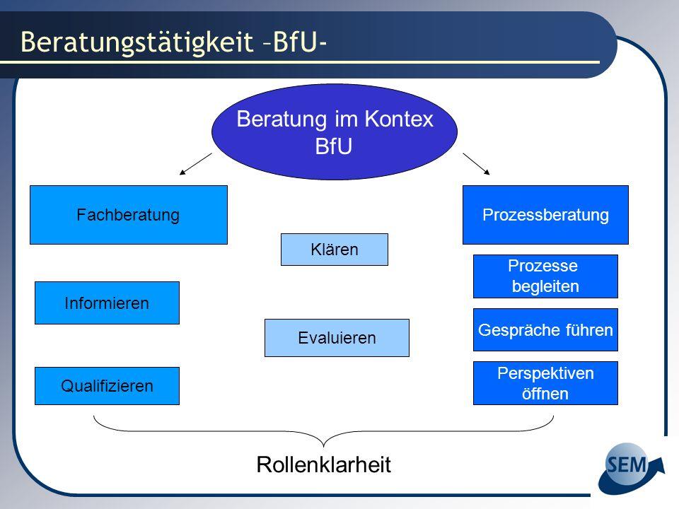 Beratungstätigkeit –BfU- Beratung im Kontex BfU FachberatungProzessberatung Informieren Qualifizieren Gespräche führen Perspektiven öffnen Klären Eval