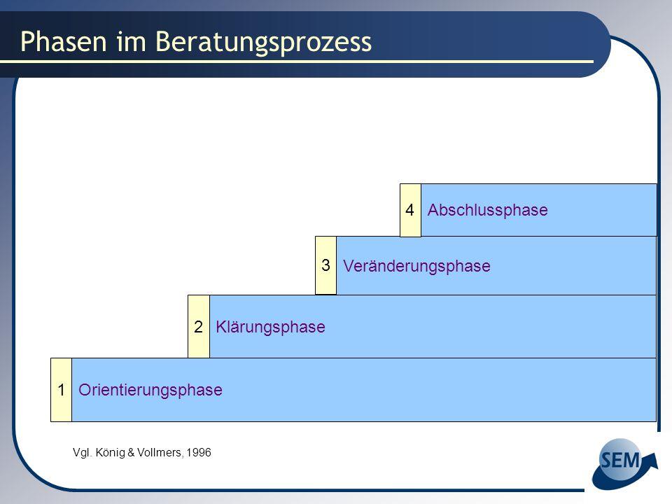 Phasen im Beratungsprozess Orientierungsphase Klärungsphase Veränderungsphase Abschlussphase 2 3 1 4 Vgl. König & Vollmers, 1996