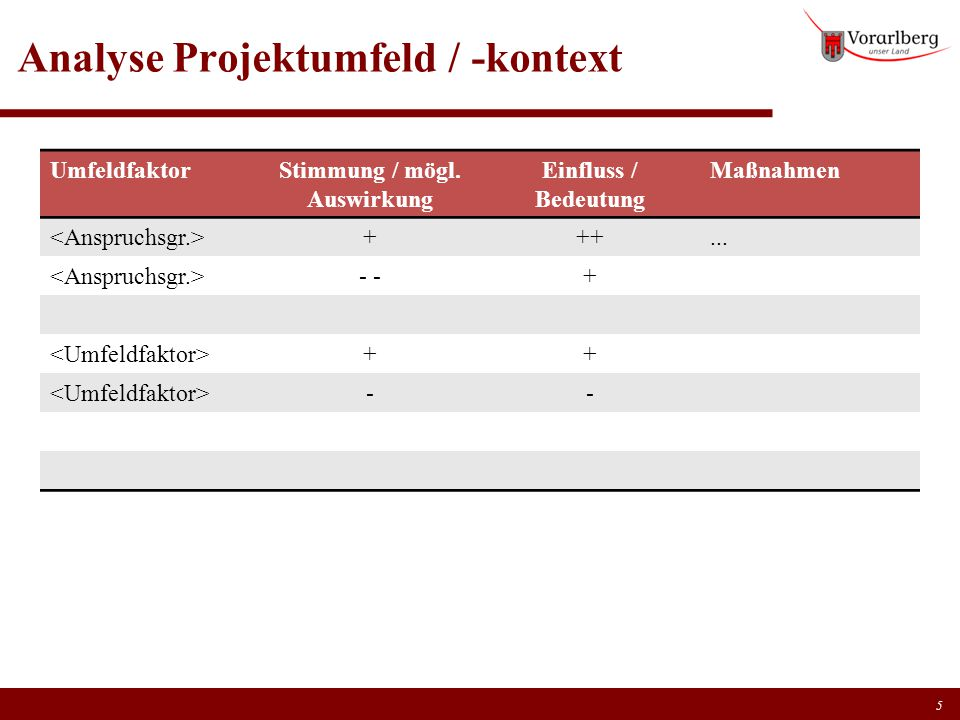 Analyse Projektumfeld / -kontext UmfeldfaktorStimmung / mögl. Auswirkung Einfluss / Bedeutung Maßnahmen +++... - + ++ -- 5