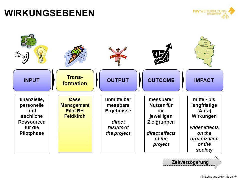 WIRKUNGSEBENEN PM Lehrgang 2010 - Modul 4 20 INPUT Trans- formation OUTPUT OUTCOME IMPACT finanzielle, personelle und sachliche Ressourcen für die Pil